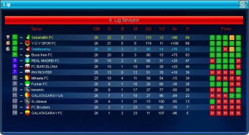 Top Eleven Lig Şampiyonluğu