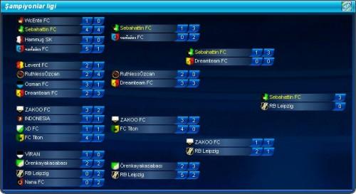 Top Eleven Şampiyonlar Ligi Şampiyonluğu
